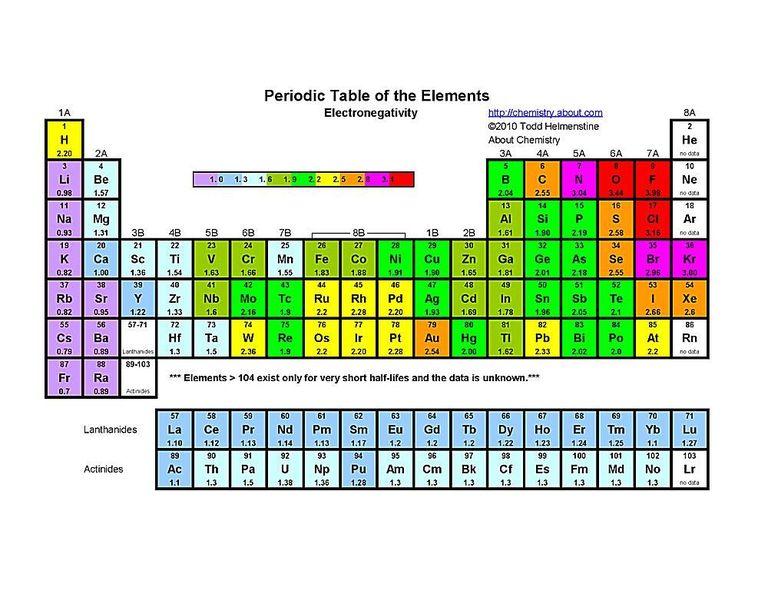 Diez tablas peridicas listas para imprimir vive tips tabla peridica que indica la electro negatividad de cada elemento con una muy explcita escala de colores urtaz Image collections