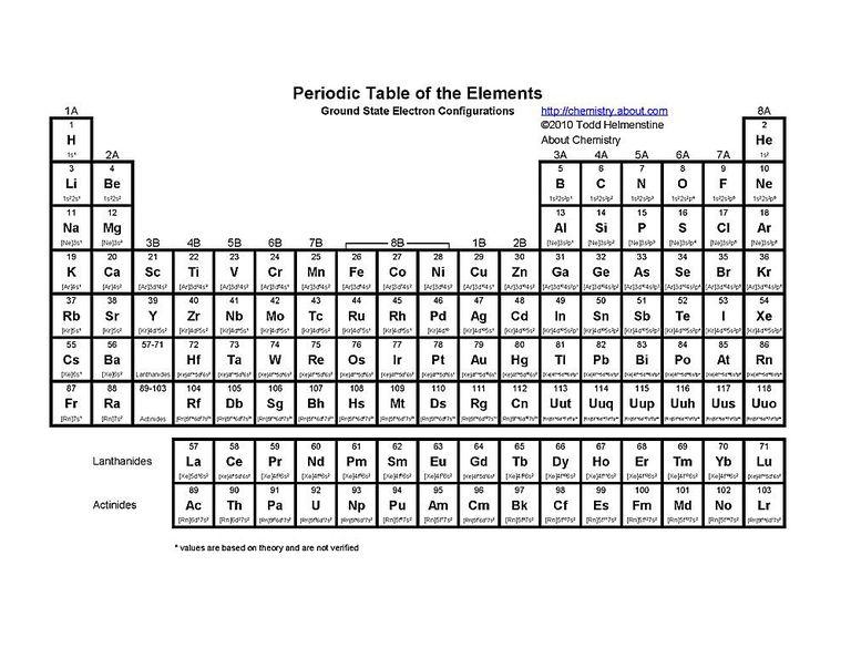 Elementos qumicos archives vive tips tabla peridica dividida de acuerdo al estado de la materia en que se encuentra cada elemento naturalmente de nuevo est en ingls pero se entienden las urtaz Choice Image