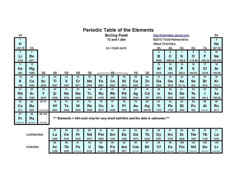 Elementos qumicos archives vive tips tabla con nfasis en los puntos de ebullicin de cada elemento tambin indicado en grados centgrados urtaz Image collections