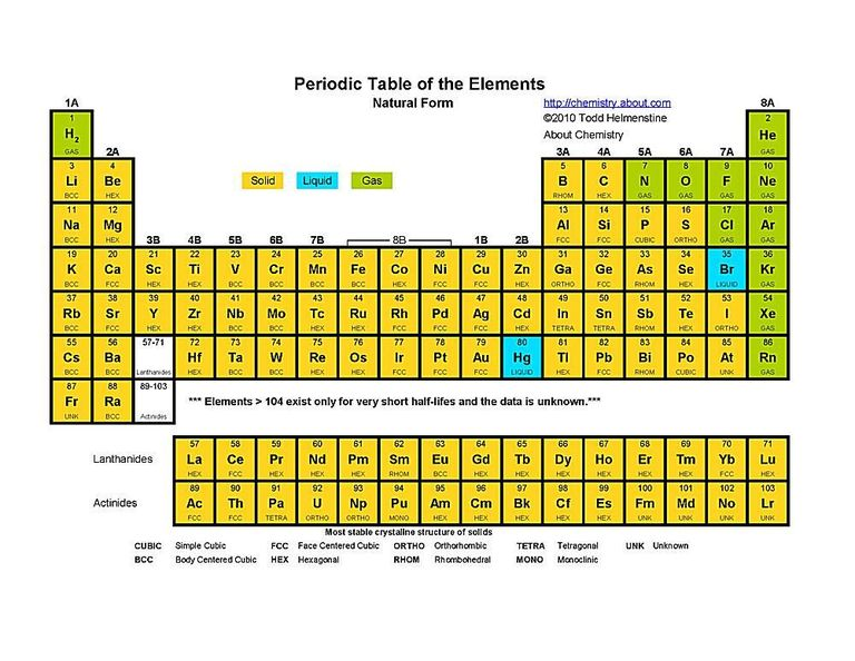 Qumica archives vive tips de nuevo est en ingls pero se entienden las divisiones amarillo para los slidos azul para los lquidos y verde para los gases urtaz Gallery
