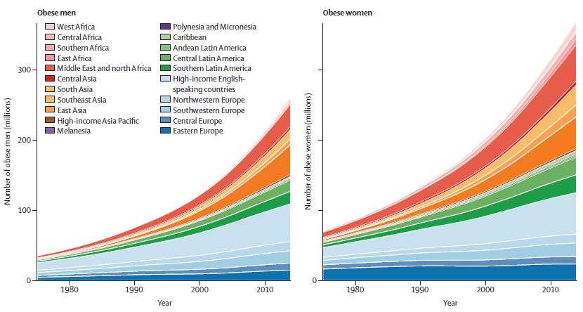 Obesidad a nivel mundial